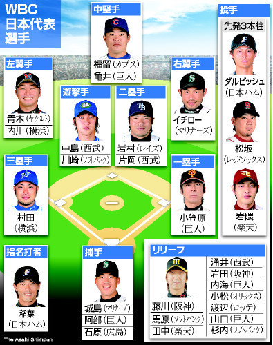 asahi.com(朝日新聞社):WBC代...