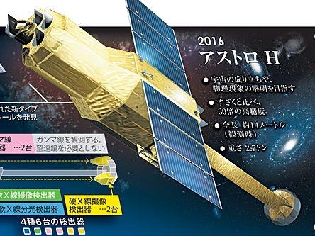 天文衛星「ひとみ」運用を断念