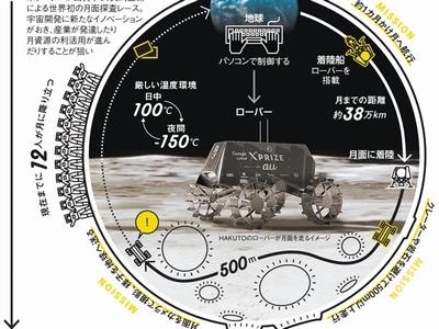 「月面」の国際レース、世界が注目 狙いは豊富な資源
