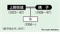 asahi.com: 上野英信と晴子―福...