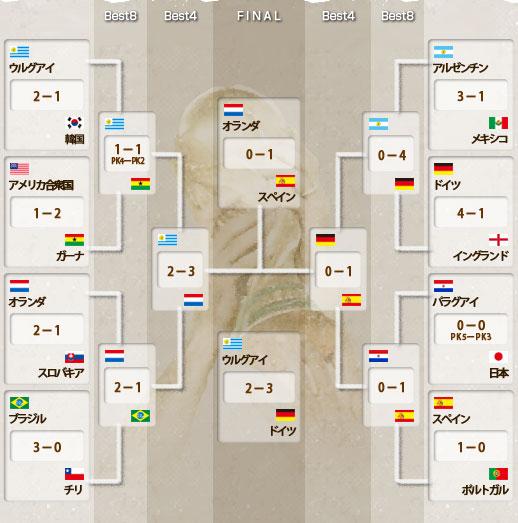 決勝トーナメント 対戦表