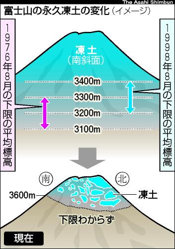 asahi.com(朝日新聞社):富士山の永久凍土激減 温暖化の影響か、生態 ...