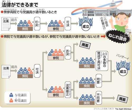 asahi.com(朝日新聞社):2011年度中学入試特集 - 教育