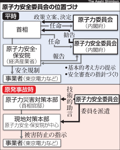 asahi.com(朝日新聞社):原子力安全委員会の位置づけ - 図解・福島第 ...