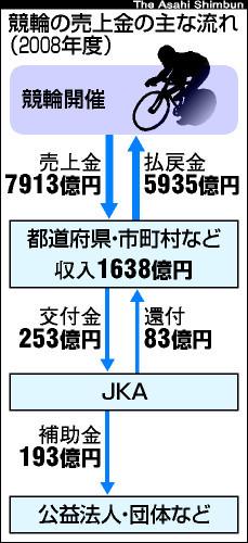 asahi.com(朝日新聞社):公営ギャンブル「見直す」 事業仕分けで枝野 ...