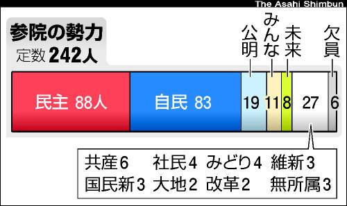 朝日新聞デジタル:ねじれ国会は続く 自公+維新でも届かぬ参院過半数 ...