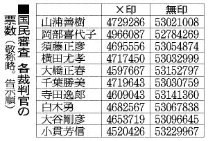 朝日新聞デジタル:最高裁裁判官、全員罷免なし 国民審査 - ニュース ...