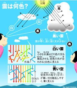 理由 空 が 青い 実は「秋の空」が「夏の空」よりも青い理由