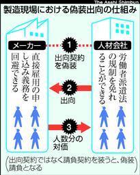 asahi.com:日野自動車、1100人偽装出向 労働局指導で派遣に ...