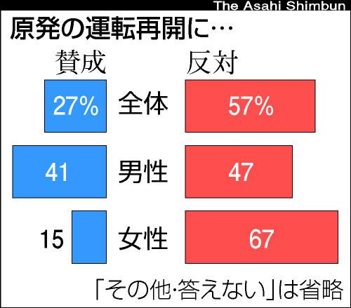 asahi.com(朝日新聞社):原発再開「反対」が57% 朝日新聞世論調査 ...