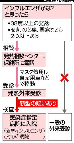 asahi.com(朝日新聞社):【感染してる?どうしたら】―発熱相談 ...