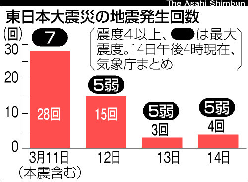 asahi.com(朝日新聞社):M5以上の余震194回 17日までM7以上 ...