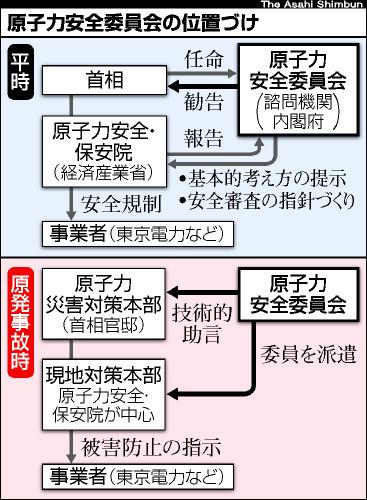 asahi.com(朝日新聞社):姿見えぬ原子力安全委 事故時の助言役 ...
