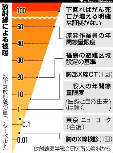 asahi.com(朝日新聞社):「長期の低線量被曝」ようやく有識者会議 ...