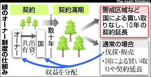 福島原発周辺「緑のオーナー」に10年延長要求 林野庁 - 東日本大震災 ...