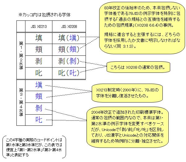 第1・第2水準で新常用漢字に対応できる? - ことばマガジン:朝日 ...