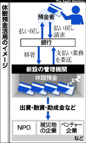 asahi.com(朝日新聞社):休眠口座使途、民間含め議論へ 14年度開始 ...