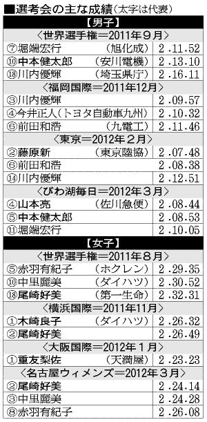 朝日新聞デジタル:順当な人選、実力者は不在 五輪本番、厳しい戦いに ...