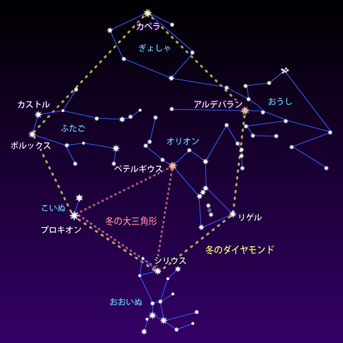 図:星座線と星座名、星の名前 ...